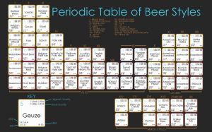 Periodic Table Beer Styles 300x187 Periodic Table of Beers